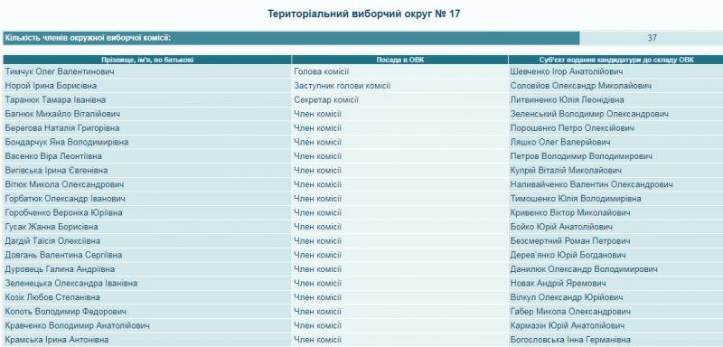 Сформовано склад  окружної виборчої комісії з центром в місті Ладижин
